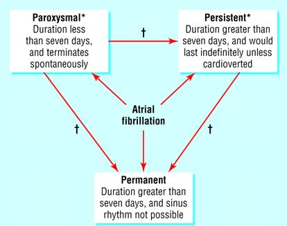 Paroxysmal Atrial Fibrillation Types